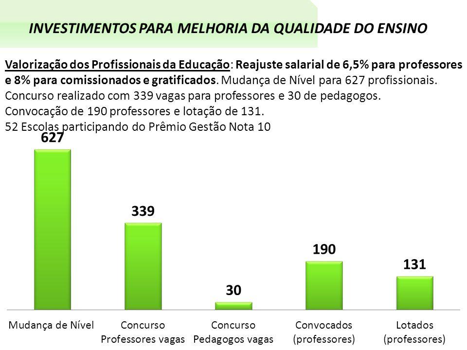 INVESTIMENTOS PARA MELHORIA DA QUALIDADE DO ENSINO Valorização dos Profissionais da Educação: Reajuste salarial de 6,5% para professores e 8% para comissionados e gratificados.