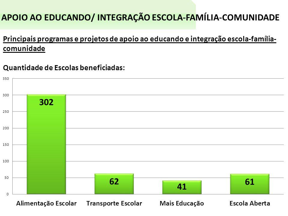 APOIO AO EDUCANDO/ INTEGRAÇÃO ESCOLA-FAMÍLIA-COMUNIDADE Principais programas e projetos de apoio ao educando e integração escola-família- comunidade Quantidade de Escolas beneficiadas: