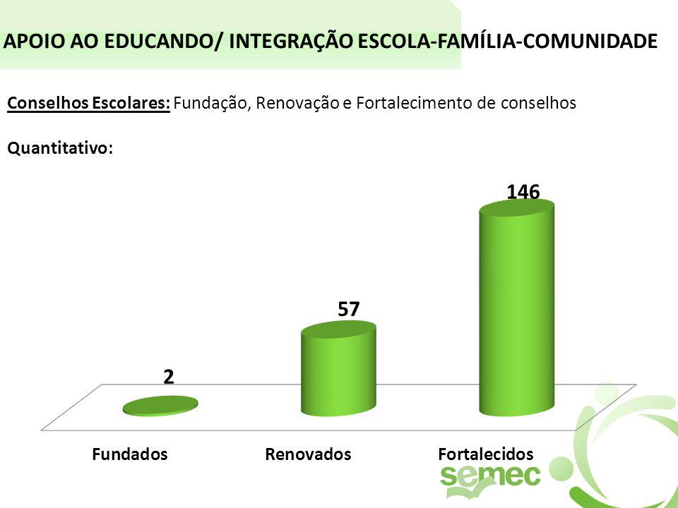 APOIO AO EDUCANDO/ INTEGRAÇÃO ESCOLA-FAMÍLIA-COMUNIDADE Conselhos Escolares: Fundação, Renovação e Fortalecimento de conselhos Quantitativo: