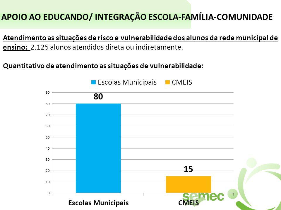 APOIO AO EDUCANDO/ INTEGRAÇÃO ESCOLA-FAMÍLIA-COMUNIDADE Atendimento as situações de risco e vulnerabilidade dos alunos da rede municipal de ensino: 2.125 alunos atendidos direta ou indiretamente.