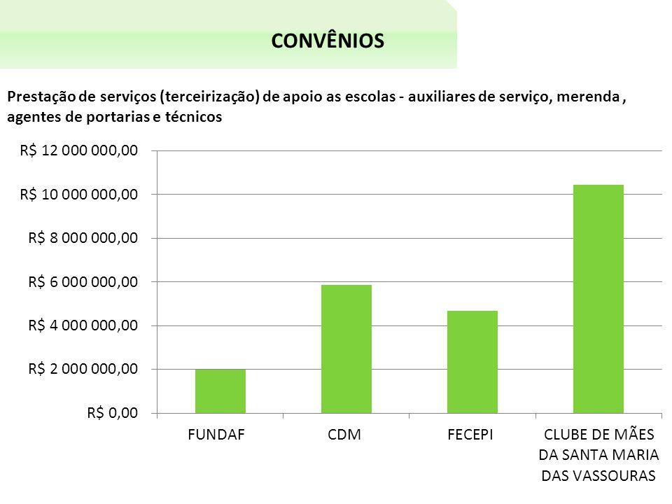 CONVÊNIOS Prestação de serviços (terceirização) de apoio as escolas - auxiliares de serviço, merenda, agentes de portarias e técnicos