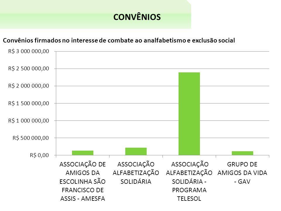 CONVÊNIOS Convênios firmados no interesse de combate ao analfabetismo e exclusão social