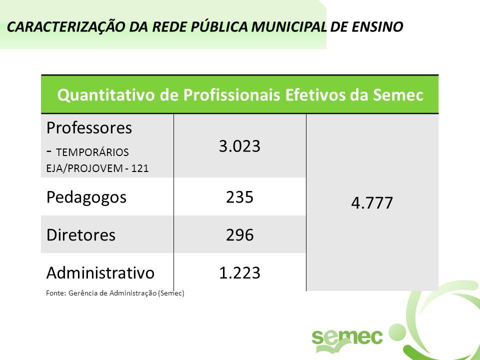 CARACTERIZAÇÃO DA REDE PÚBLICA MUNICIPAL DE ENSINO Quantitativo de Profissionais Efetivos da Semec Professores - TEMPORÁRIOS EJA/PROJOVEM - 121 3.023 4.777 Pedagogos235 Diretores296 Administrativo1.223 Fonte: Gerência de Administração (Semec)