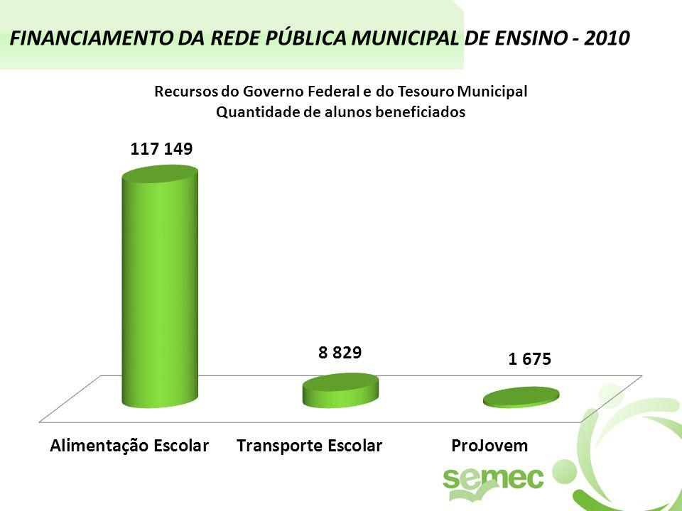 FINANCIAMENTO DA REDE PÚBLICA MUNICIPAL DE ENSINO - 2010 Recursos do Governo Federal e do Tesouro Municipal Quantidade de alunos beneficiados