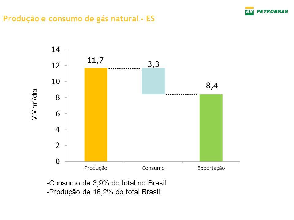 Produção e consumo de gás natural - ES -Consumo de 3,9% do total no Brasil -Produção de 16,2% do total Brasil MMm³/dia