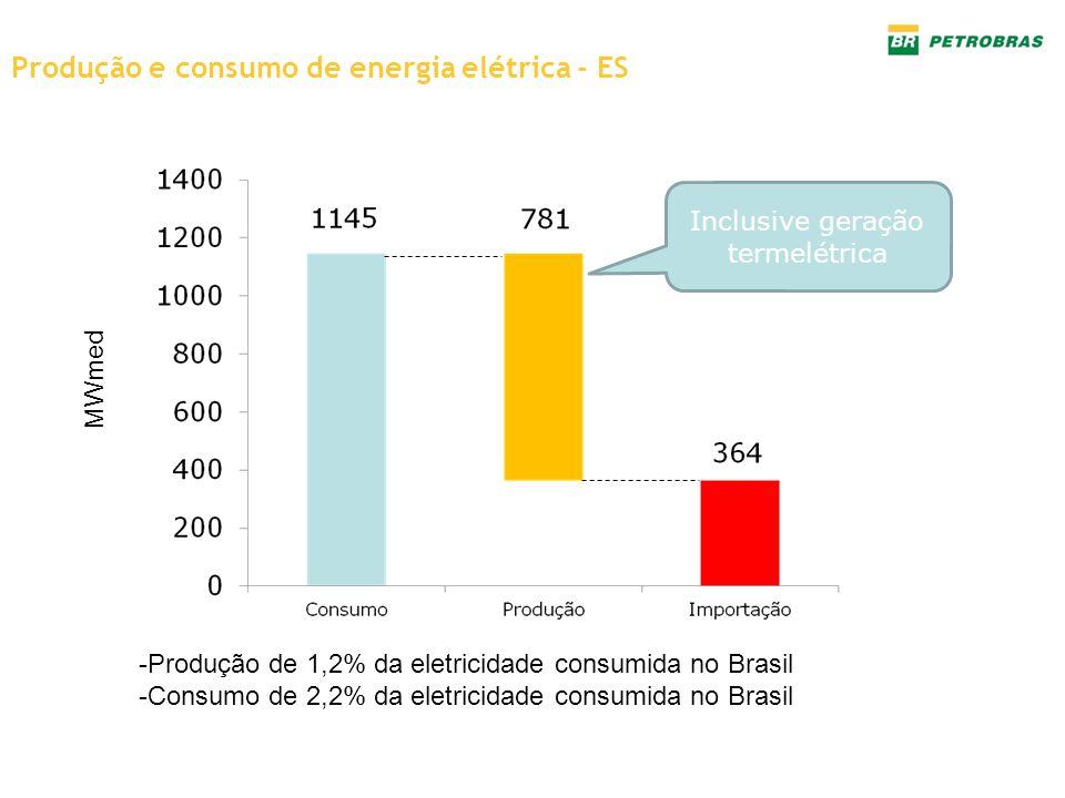 Produção e consumo de energia elétrica - ES -Produção de 1,2% da eletricidade consumida no Brasil -Consumo de 2,2% da eletricidade consumida no Brasil