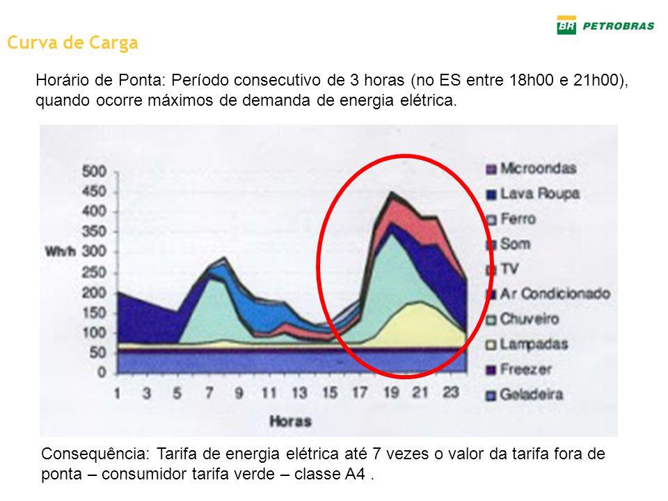 Curva de Carga Horário de Ponta: Período consecutivo de 3 horas (no ES entre 18h00 e 21h00), quando ocorre máximos de demanda de energia elétrica. Con