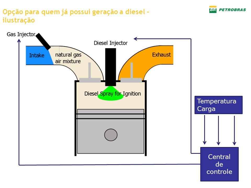 Opção para quem já possui geração a diesel - ilustração Central de controle Temperatura Carga
