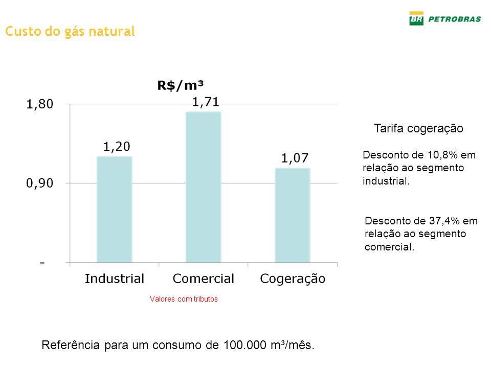 Custo do gás natural Valores com tributos Referência para um consumo de 100.000 m³/mês. Desconto de 10,8% em relação ao segmento industrial. Desconto