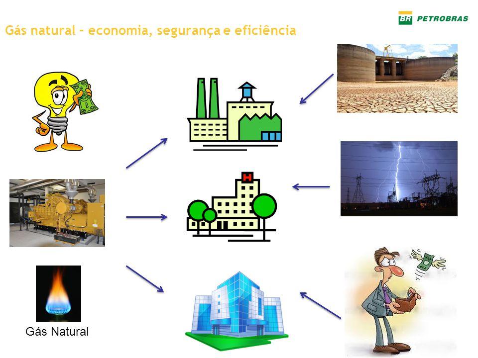 Gás Natural Gás natural – economia, segurança e eficiência