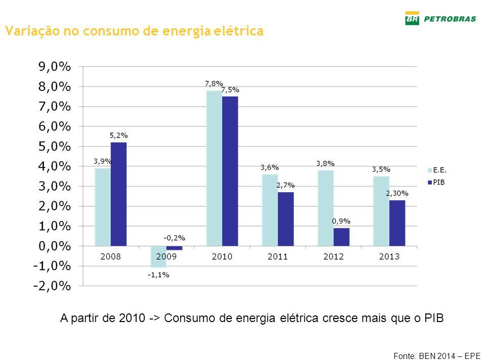 Variação no consumo de energia elétrica Fonte: BEN 2014 – EPE A partir de 2010 -> Consumo de energia elétrica cresce mais que o PIB