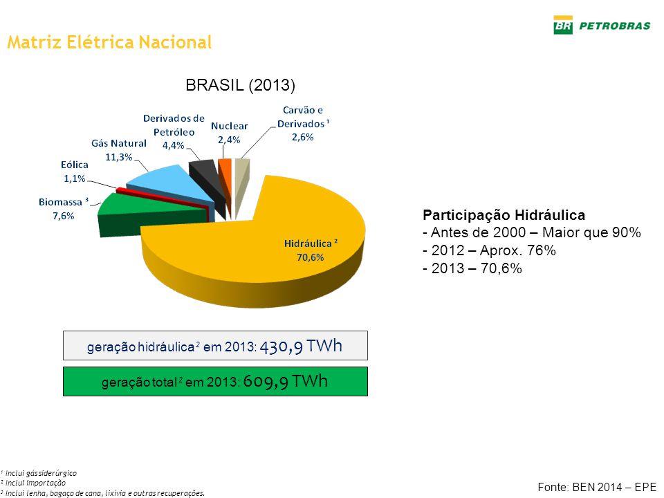 Matriz Elétrica Nacional geração hidráulica ² em 2013: 430,9 TWh geração total ² em 2013: 609,9 TWh Fonte: BEN 2014 – EPE ¹ Inclui gás siderúrgico ² I