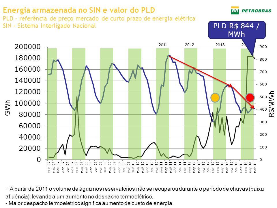 Energia armazenada no SIN e valor do PLD PLD - referência de preço mercado de curto prazo de energia elétrica SIN – Sistema Interligado Nacional - A p