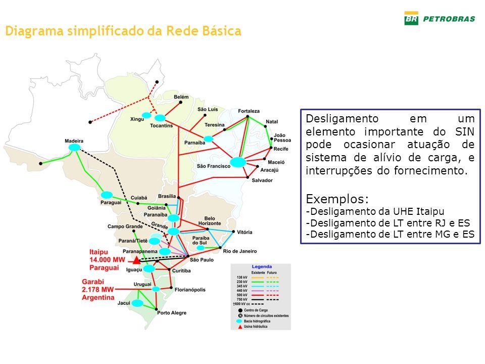 Diagrama simplificado da Rede Básica Desligamento em um elemento importante do SIN pode ocasionar atuação de sistema de alívio de carga, e interrupçõe