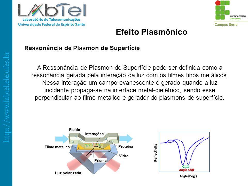 http://www.labtel.ele.ufes.br Laboratório de Telecomunicações Universidade Federal do Espírito Santo A Ressonância de Plasmon de Superfície pode ser d