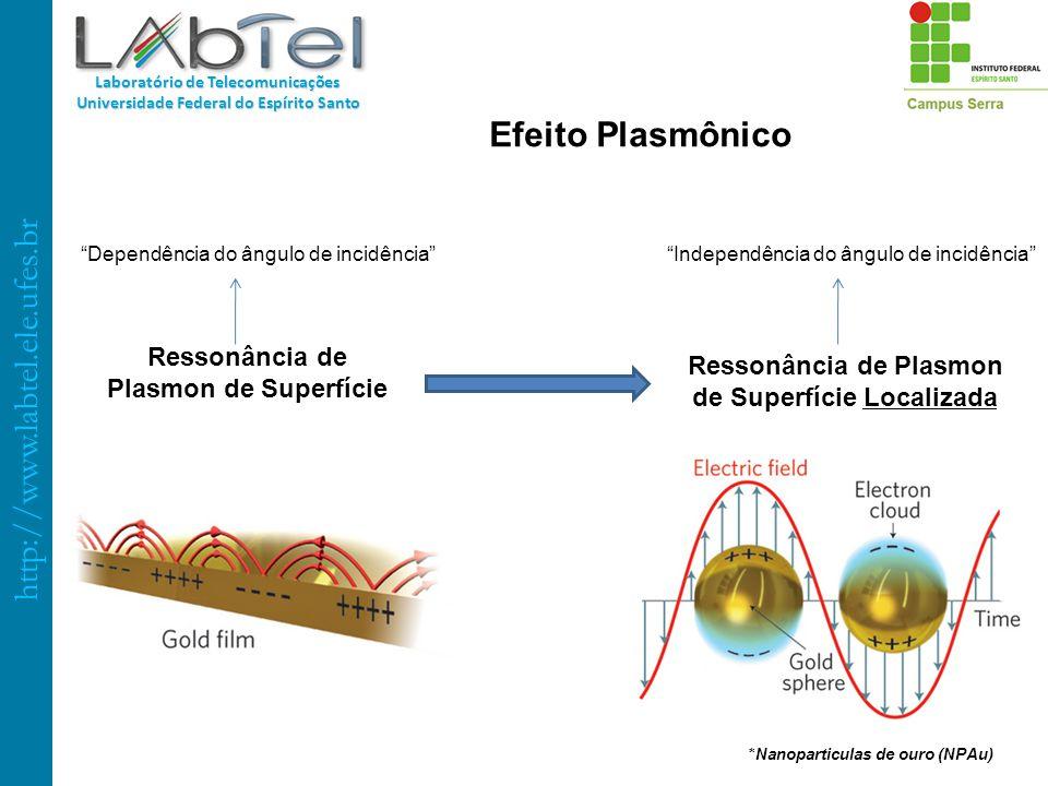 http://www.labtel.ele.ufes.br Laboratório de Telecomunicações Universidade Federal do Espírito Santo Ressonância de Plasmon de Superfície Ressonância