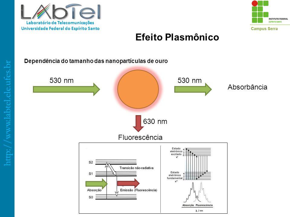http://www.labtel.ele.ufes.br Laboratório de Telecomunicações Universidade Federal do Espírito Santo Dependência do tamanho das nanopartículas de ouro