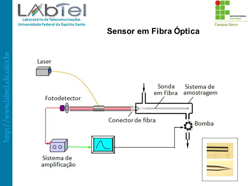 http://www.labtel.ele.ufes.br Laboratório de Telecomunicações Universidade Federal do Espírito Santo Sensor em Fibra Óptica