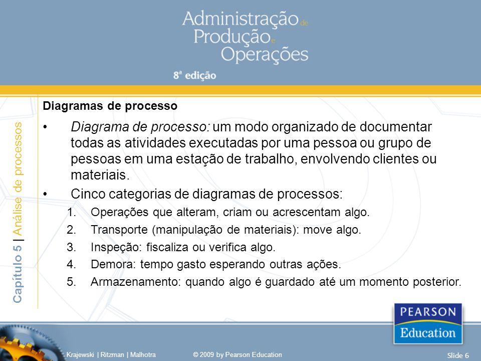 Diagramas de processo Diagrama de processo: um modo organizado de documentar todas as atividades executadas por uma pessoa ou grupo de pessoas em uma