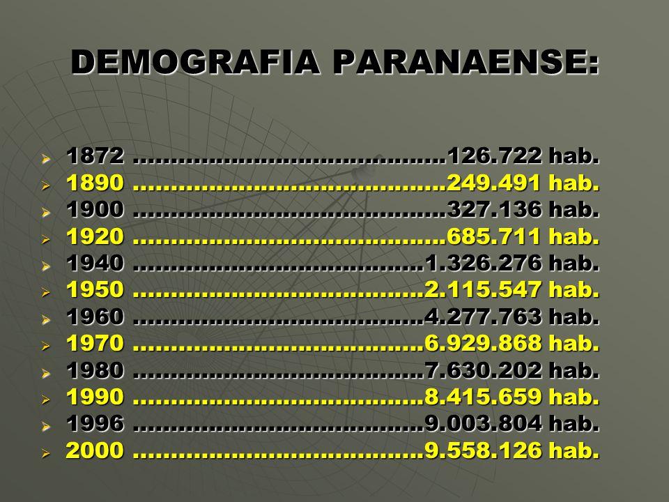 DEMOGRAFIA PARANAENSE:  1872..........................................126.722 hab.