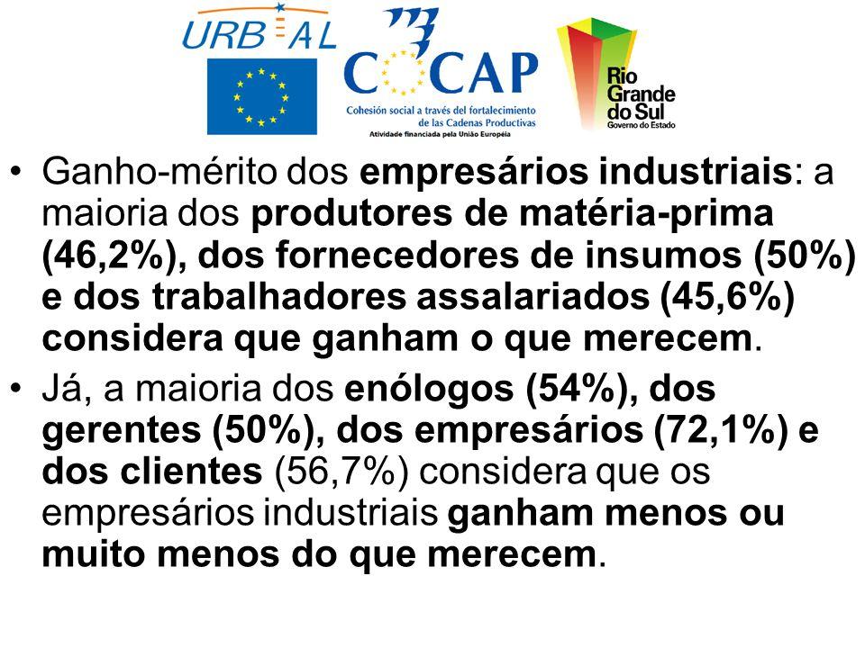 Ganho-mérito dos empresários industriais: a maioria dos produtores de matéria-prima (46,2%), dos fornecedores de insumos (50%) e dos trabalhadores assalariados (45,6%) considera que ganham o que merecem.