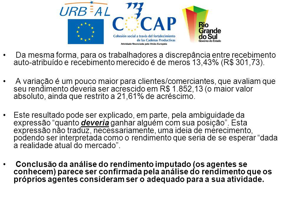 Da mesma forma, para os trabalhadores a discrepância entre recebimento auto-atribuído e recebimento merecido é de meros 13,43% (R$ 301,73).
