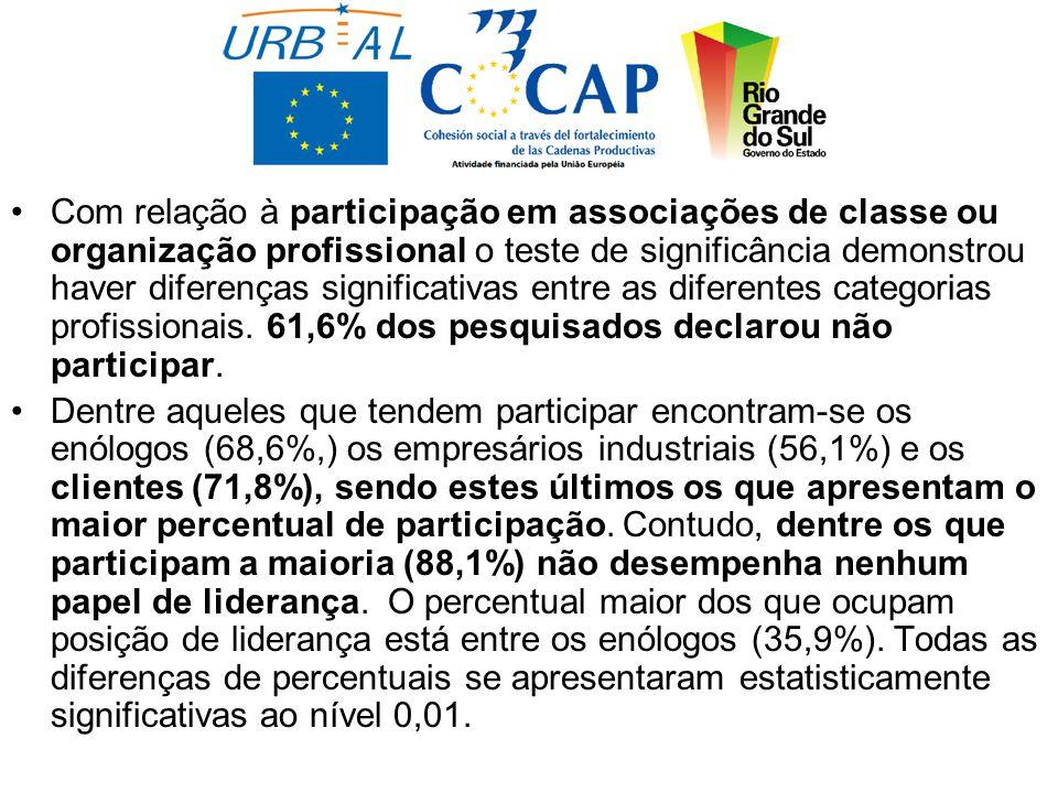 Com relação à participação em associações de classe ou organização profissional o teste de significância demonstrou haver diferenças significativas entre as diferentes categorias profissionais.