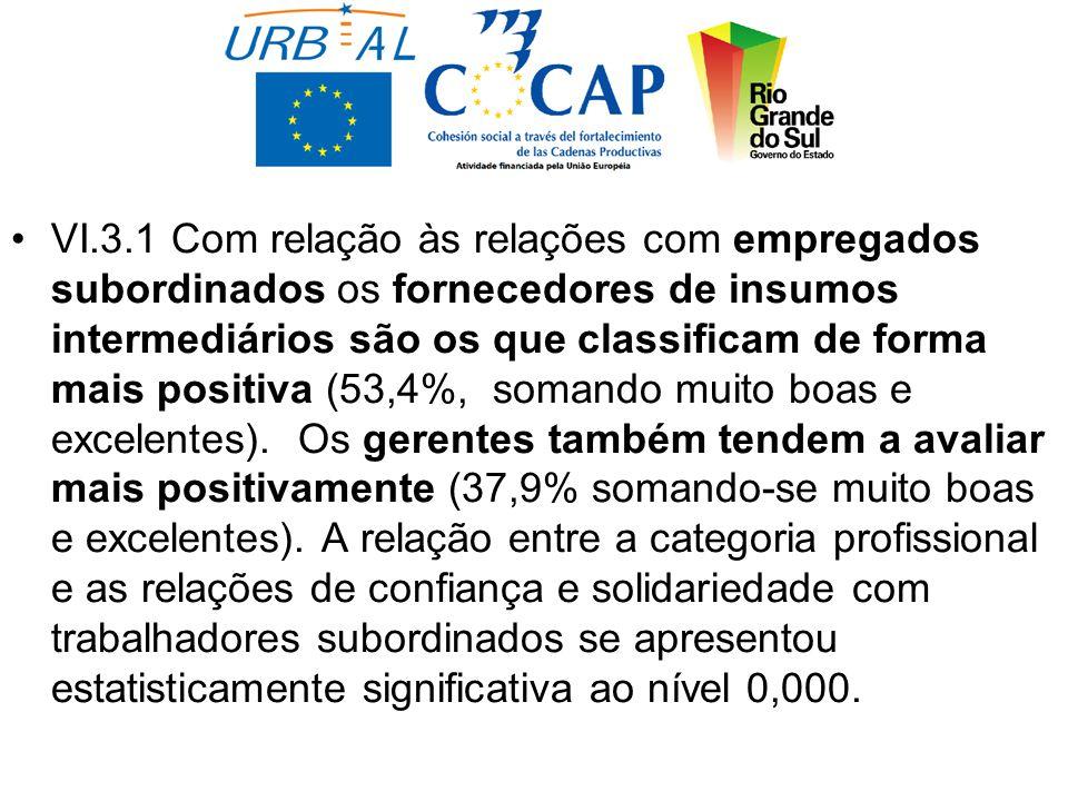 VI.3.1 Com relação às relações com empregados subordinados os fornecedores de insumos intermediários são os que classificam de forma mais positiva (53,4%, somando muito boas e excelentes).