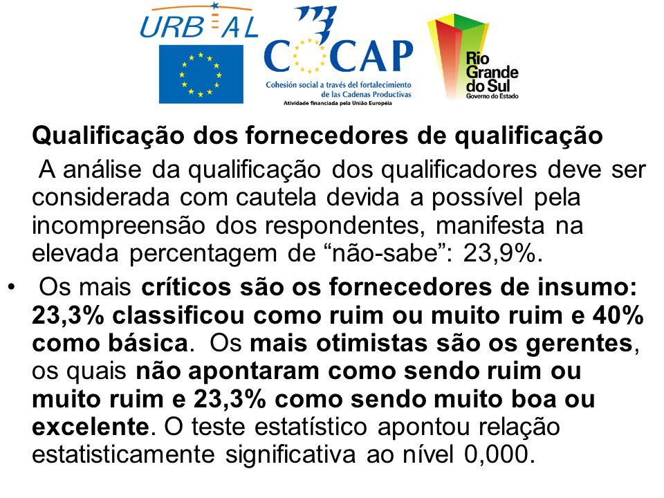 Qualificação dos fornecedores de qualificação A análise da qualificação dos qualificadores deve ser considerada com cautela devida a possível pela incompreensão dos respondentes, manifesta na elevada percentagem de não-sabe : 23,9%.