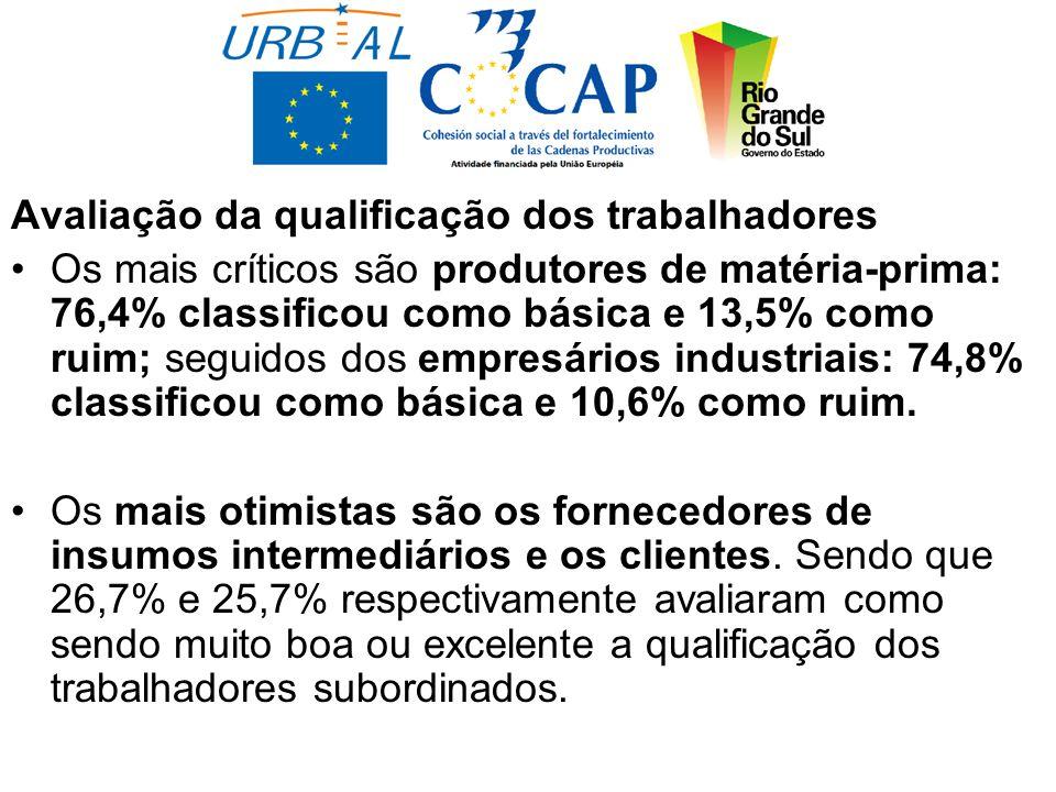 Avaliação da qualificação dos trabalhadores Os mais críticos são produtores de matéria-prima: 76,4% classificou como básica e 13,5% como ruim; seguidos dos empresários industriais: 74,8% classificou como básica e 10,6% como ruim.