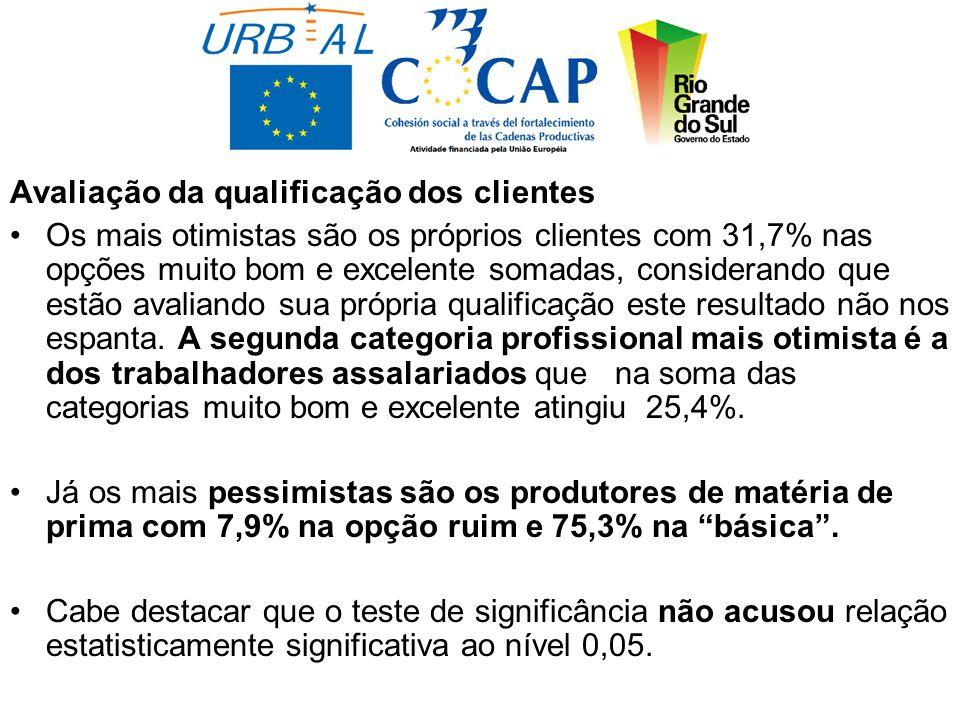 Avaliação da qualificação dos clientes Os mais otimistas são os próprios clientes com 31,7% nas opções muito bom e excelente somadas, considerando que estão avaliando sua própria qualificação este resultado não nos espanta.