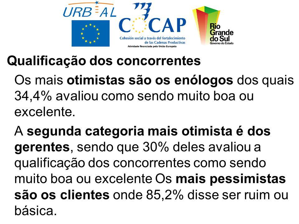 Qualificação dos concorrentes Os mais otimistas são os enólogos dos quais 34,4% avaliou como sendo muito boa ou excelente.
