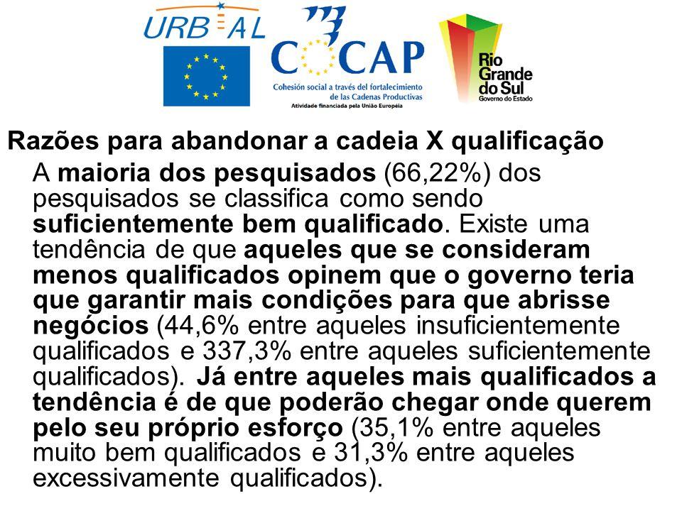 Razões para abandonar a cadeia X qualificação A maioria dos pesquisados (66,22%) dos pesquisados se classifica como sendo suficientemente bem qualificado.