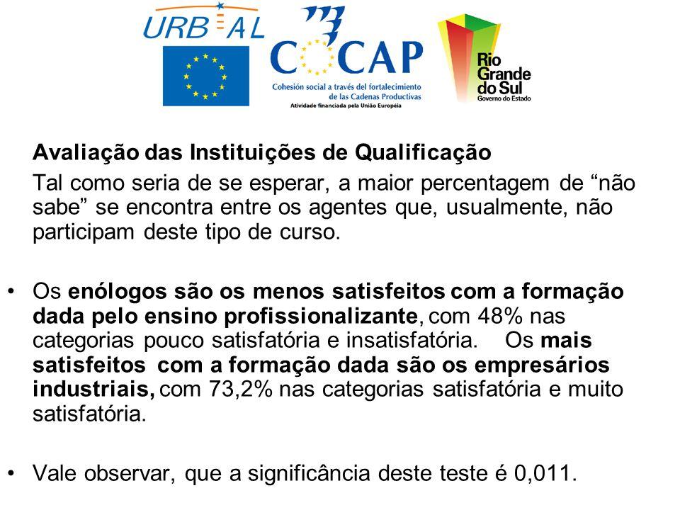 Avaliação das Instituições de Qualificação Tal como seria de se esperar, a maior percentagem de não sabe se encontra entre os agentes que, usualmente, não participam deste tipo de curso.