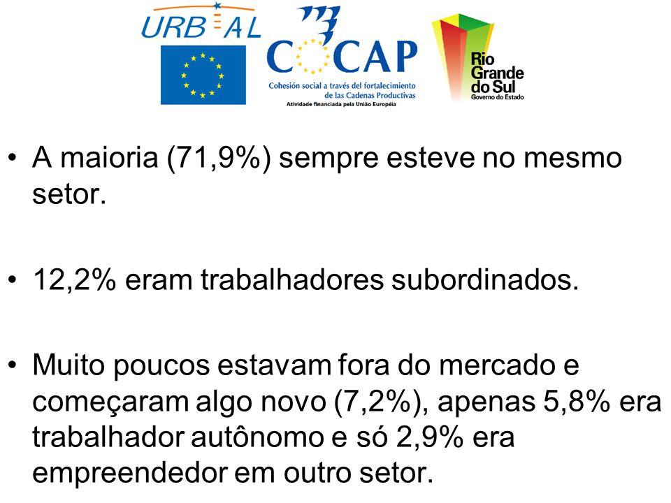 A maioria (71,9%) sempre esteve no mesmo setor. 12,2% eram trabalhadores subordinados.