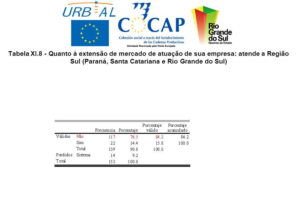 Tabela XI.8 - Quanto à extensão de mercado de atuação de sua empresa: atende a Região Sul (Paraná, Santa Catariana e Rio Grande do Sul)