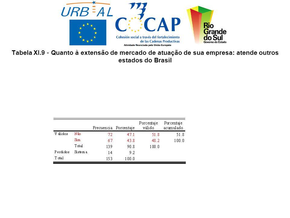 Tabela XI.9 - Quanto à extensão de mercado de atuação de sua empresa: atende outros estados do Brasil