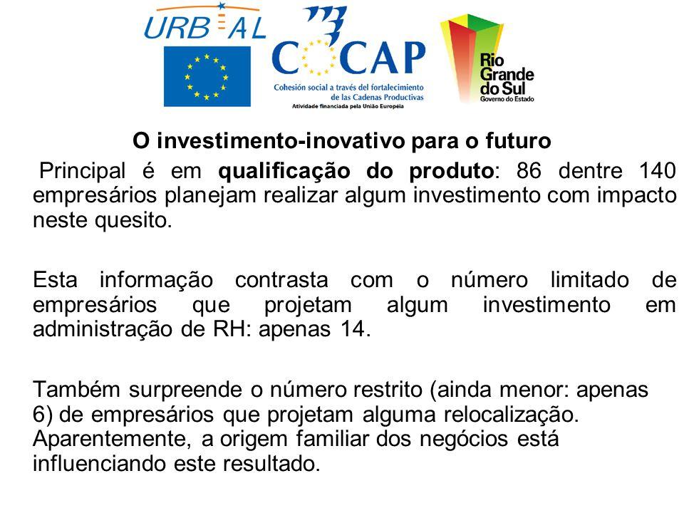 O investimento-inovativo para o futuro Principal é em qualificação do produto: 86 dentre 140 empresários planejam realizar algum investimento com impacto neste quesito.