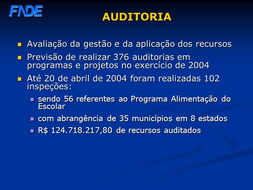 AUDITORIA Avaliação da gestão e da aplicação dos recursos Avaliação da gestão e da aplicação dos recursos Previsão de realizar 376 auditorias em progr