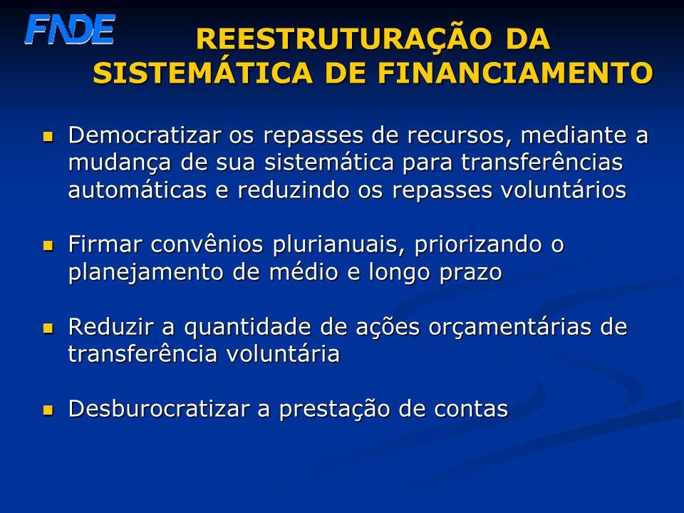 REESTRUTURAÇÃO DA SISTEMÁTICA DE FINANCIAMENTO Democratizar os repasses de recursos, mediante a mudança de sua sistemática para transferências automát