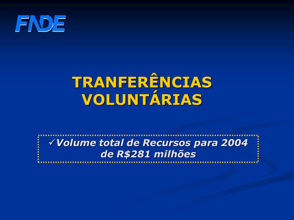 TRANFERÊNCIAS VOLUNTÁRIAS Volume total de Recursos para 2004 de R$281 milhões Volume total de Recursos para 2004 de R$281 milhões