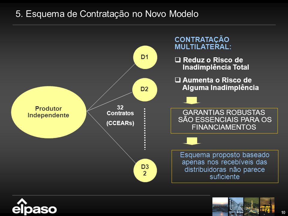 10 Produtor Independente D1 D2 D3 2 32 Contratos (CCEARs) CONTRATAÇÃO MULTILATERAL:  Reduz o Risco de Inadimplência Total  Aumenta o Risco de Alguma