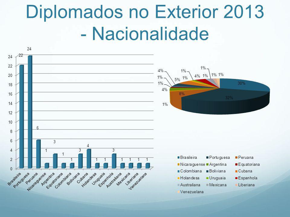 Diplomados no Exterior 2013 - Nacionalidade