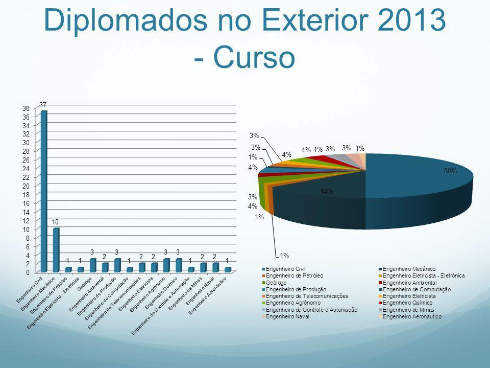 Diplomados no Exterior 2013 - Curso