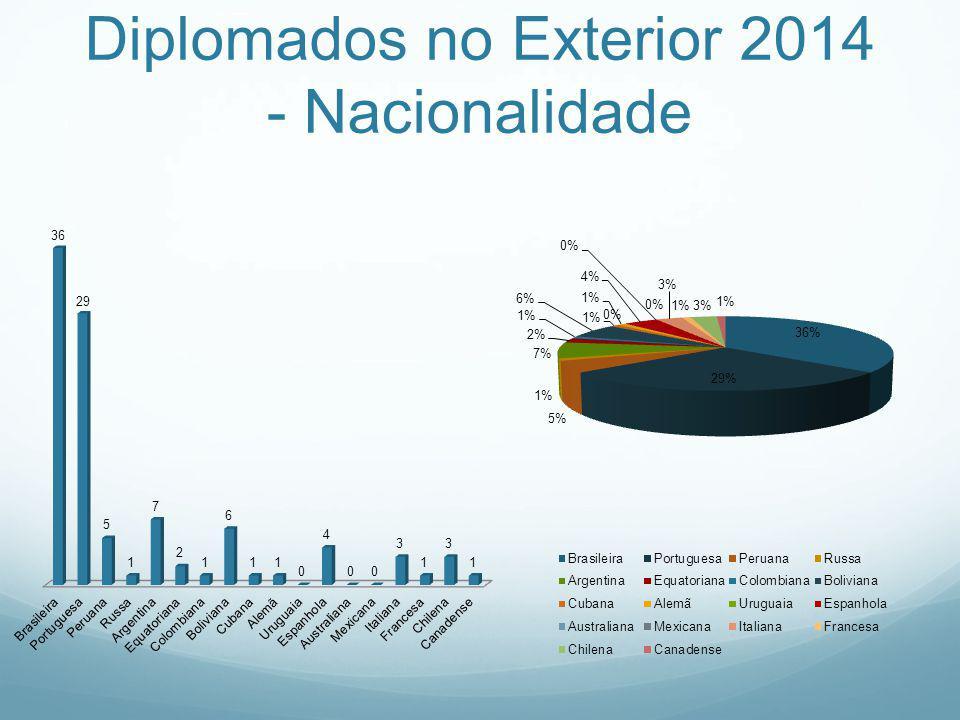 Diplomados no Exterior 2014 - Nacionalidade