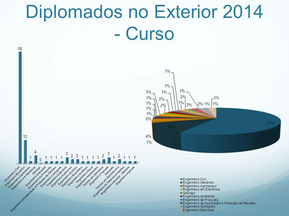 Diplomados no Exterior 2014 - Curso