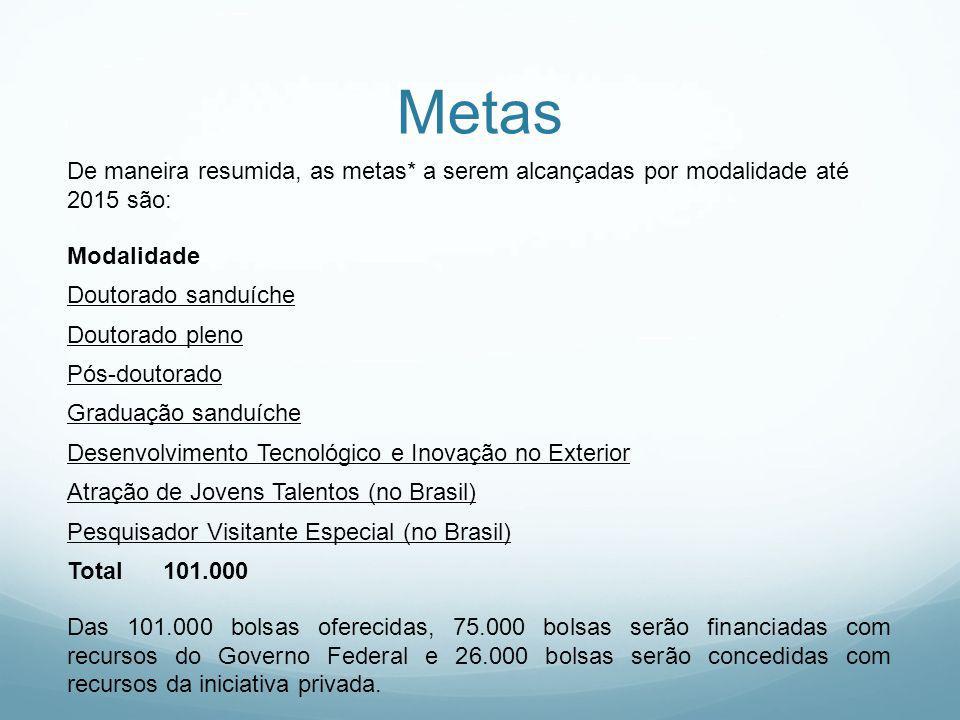 Metas De maneira resumida, as metas* a serem alcançadas por modalidade até 2015 são: Modalidade Doutorado sanduíche Doutorado pleno Pós-doutorado Graduação sanduíche Desenvolvimento Tecnológico e Inovação no Exterior Atração de Jovens Talentos (no Brasil) Pesquisador Visitante Especial (no Brasil) Total101.000 Das 101.000 bolsas oferecidas, 75.000 bolsas serão financiadas com recursos do Governo Federal e 26.000 bolsas serão concedidas com recursos da iniciativa privada.