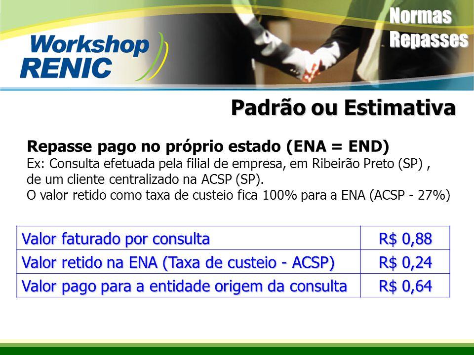 Valor faturado por consulta R$ 0,88 Valor retido na ENA (Taxa de custeio - ACSP) R$ 0,24 Valor pago para a entidade origem da consulta R$ 0,64 Repasse pago no próprio estado (ENA = END) Ex: Consulta efetuada pela filial de empresa, em Ribeirão Preto (SP), de um cliente centralizado na ACSP (SP).