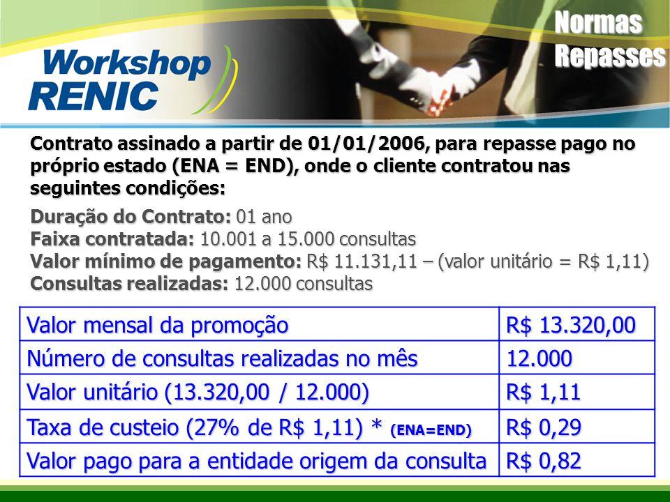 Contrato assinado a partir de 01/01/2006, para repasse pago no próprio estado (ENA = END), onde o cliente contratou nas seguintes condições: Duração do Contrato: 01 ano Faixa contratada: 10.001 a 15.000 consultas Valor mínimo de pagamento: R$ 11.131,11 – (valor unitário = R$ 1,11) Consultas realizadas: 12.000 consultas Valor mensal da promoção R$ 13.320,00 Número de consultas realizadas no mês 12.000 Valor unitário (13.320,00 / 12.000) R$ 1,11 Taxa de custeio (27% de R$ 1,11) * (ENA=END) R$ 0,29 Valor pago para a entidade origem da consulta R$ 0,82 Normas Repasses