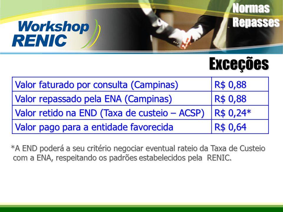 Exceções Normas Repasses Valor faturado por consulta (Campinas) R$ 0,88 Valor repassado pela ENA (Campinas) R$ 0,88 Valor retido na END (Taxa de custeio – ACSP) R$ 0,24* Valor pago para a entidade favorecida R$ 0,64 *A END poderá a seu critério negociar eventual rateio da Taxa de Custeio com a ENA, respeitando os padrões estabelecidos pela RENIC.